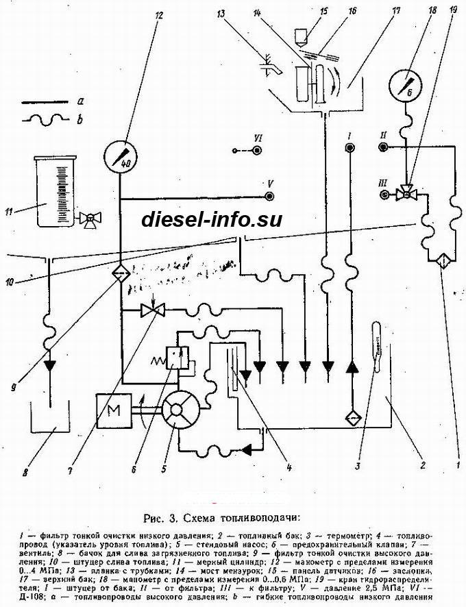 стенд регулировки топливных